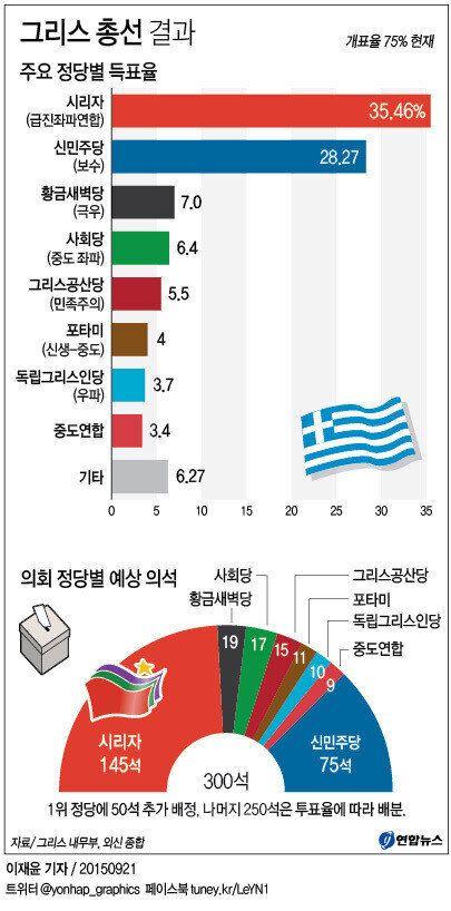 그리스 총선 시리자 승리 : 치프라스 한 달만에