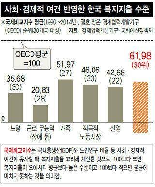 이렇게 보고 저렇게 봐도 한국 복지지출은 OECD
