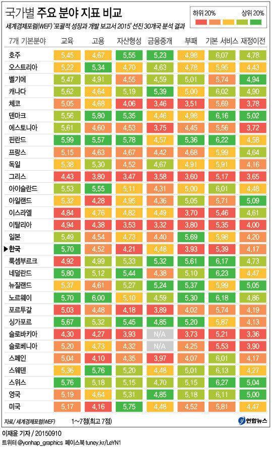 한국, 소득불평등 해소 정책 최악 수준·구조적 부패
