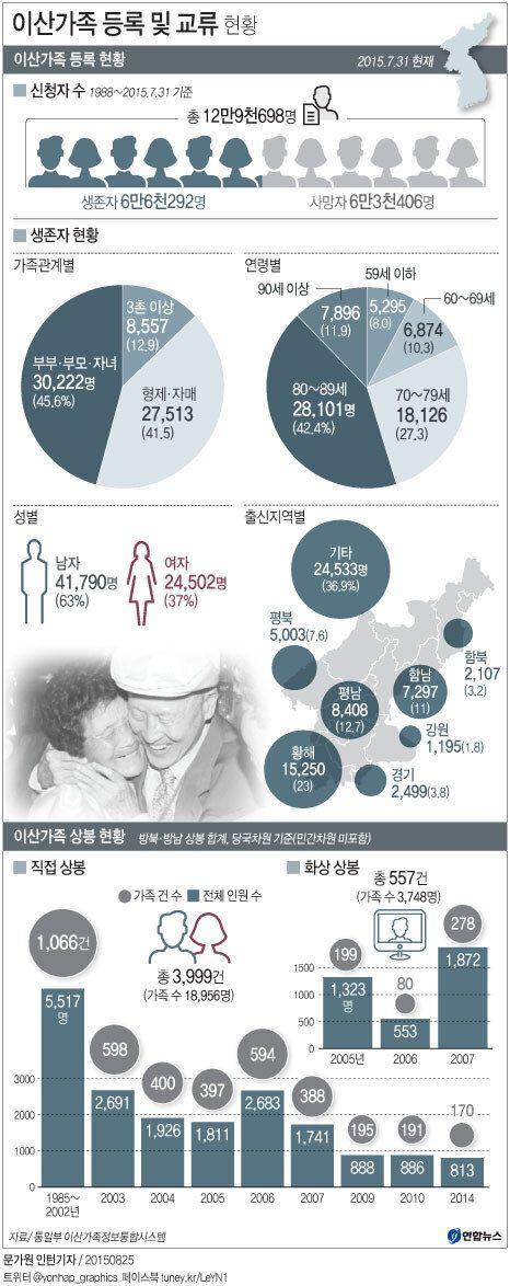 남북, 10월20-26일 이산가족 상봉 행사 개최 합의