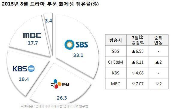[온라인TV리포트] 8월 방송국별 온라인 화제성