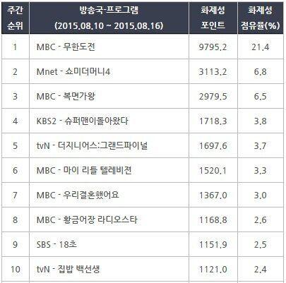 [온라인TV리포트] '무한도전' 화제성 21.4% 1위, 쓰레기로 얼룩진