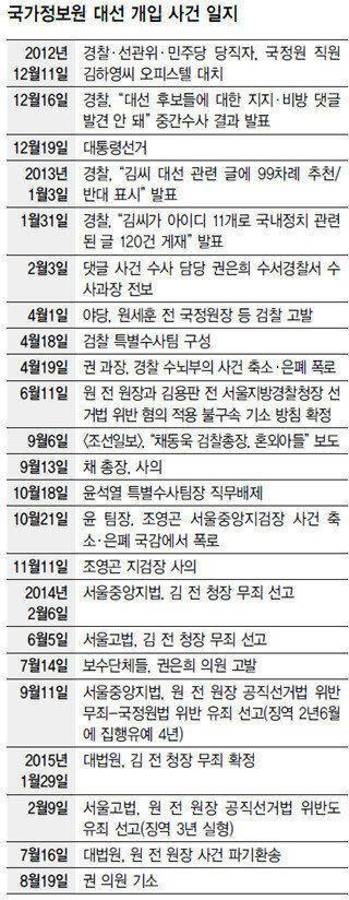 '김용판→권은희' 2년 만에 뒤바뀐
