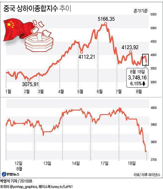 중국 상하이지수 6% 폭락, 하한가 종목 600개