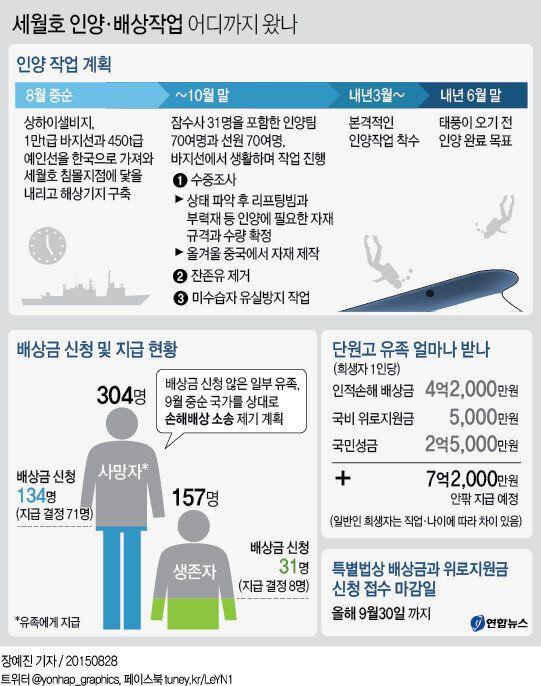'세월호 참사 500일' 인양·배상작업 어디까지
