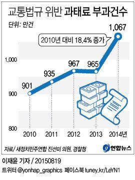 교통 과태료 부과, 1년새 102만건