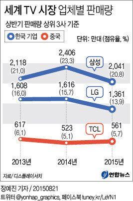 세계 TV시장에서 삼성·LG 점유율이 낮아지고