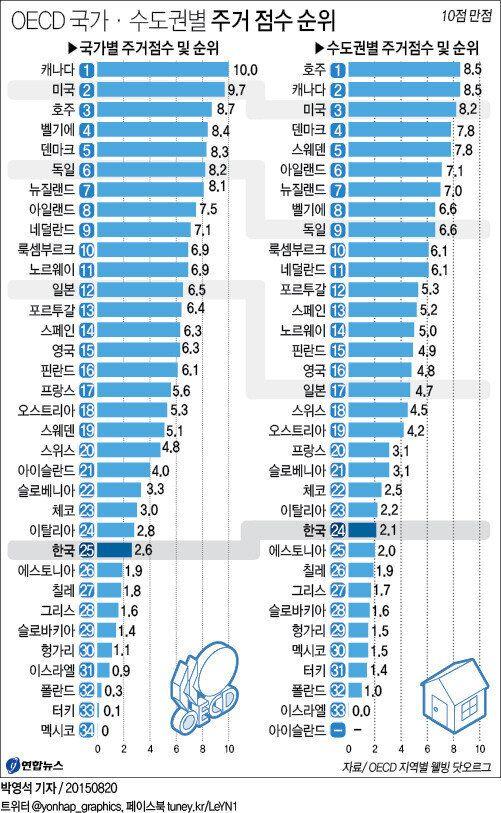 한국의 주거 행복도, OECD 34개국 중