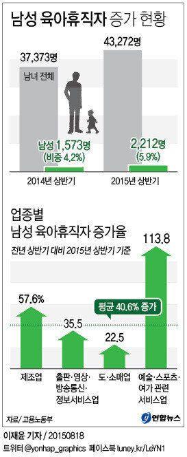 남성 육아휴직자 비율 5%