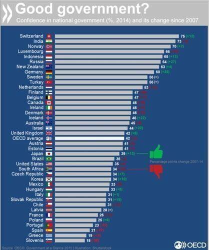 OECD, 정부에 대한 국민 신뢰도 집계... 한국은