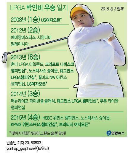 박인비, 아시아 첫 그랜드슬램 달성!(사진,