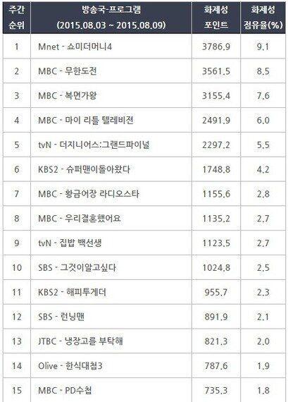 [온라인TV리포트] 네티즌이 화났다 '쇼미더머니4',