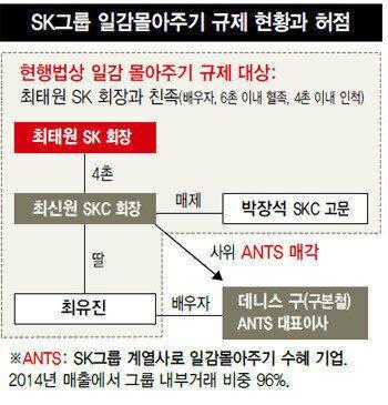 SK그룹이 일감몰아주기 규제를 피하는