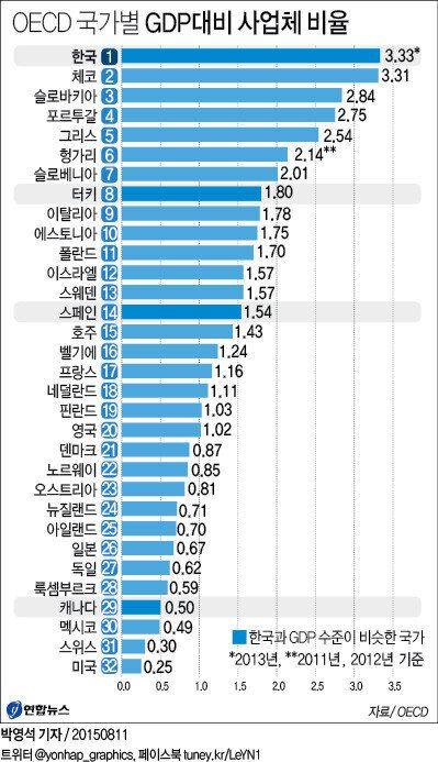 한국, GDP대비 사업체수 OECD