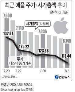 애플 주가 보름새 103조원이