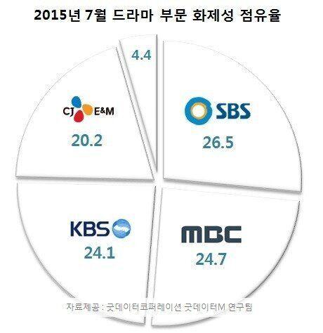 [월간TV리포트] 드라마 SBS, 비드라마 MBC