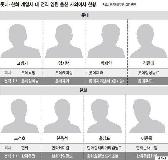 북한 뺨치는 '만장일치' 이사회, 롯데 오너리스크 못