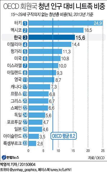 韓 청년 구직단념자 비중, OECD