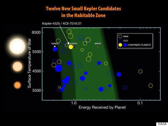 '또 하나의 지구'가 발견됐다(NASA