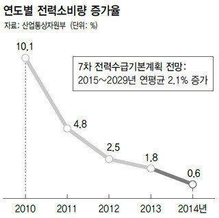정부, '전력수요 부풀리기' 비판에도 '원전 2기' 신설