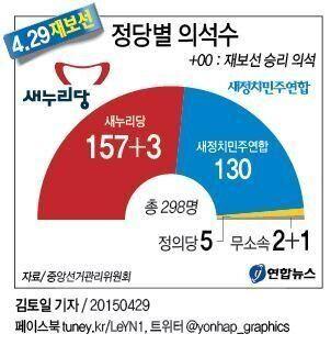 지지도는 격차 더 벌어졌다: 새누리 41%, 새정치