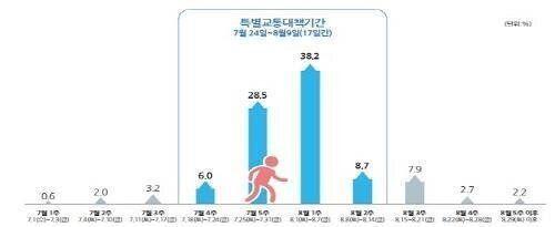 8월 첫 주에 휴가객 38.2%