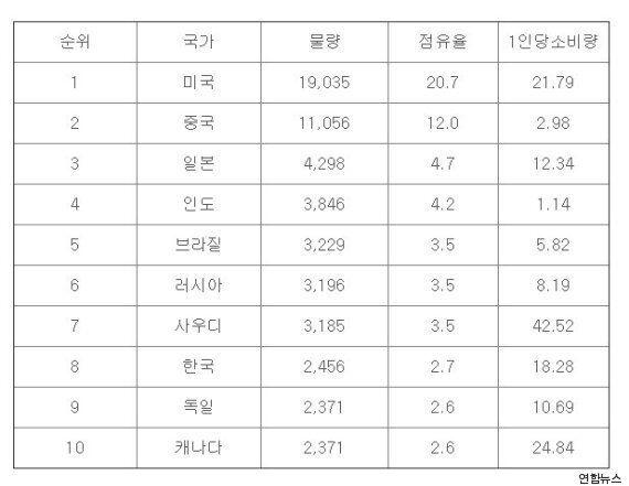 한국, 1인당 석유 소비량