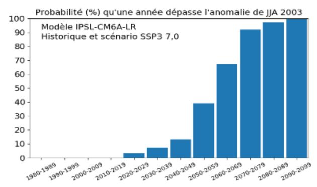 Voici les chances qu'un été soit aussi chaud qu'en 2003, si le scénario 3 (le plus probable à l'heure...