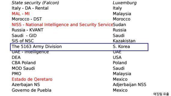 이탈리아에서 8억 원 주고 스파이 프로그램 사온 한국의 5163부대는