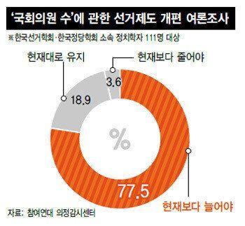 정치학자 70%