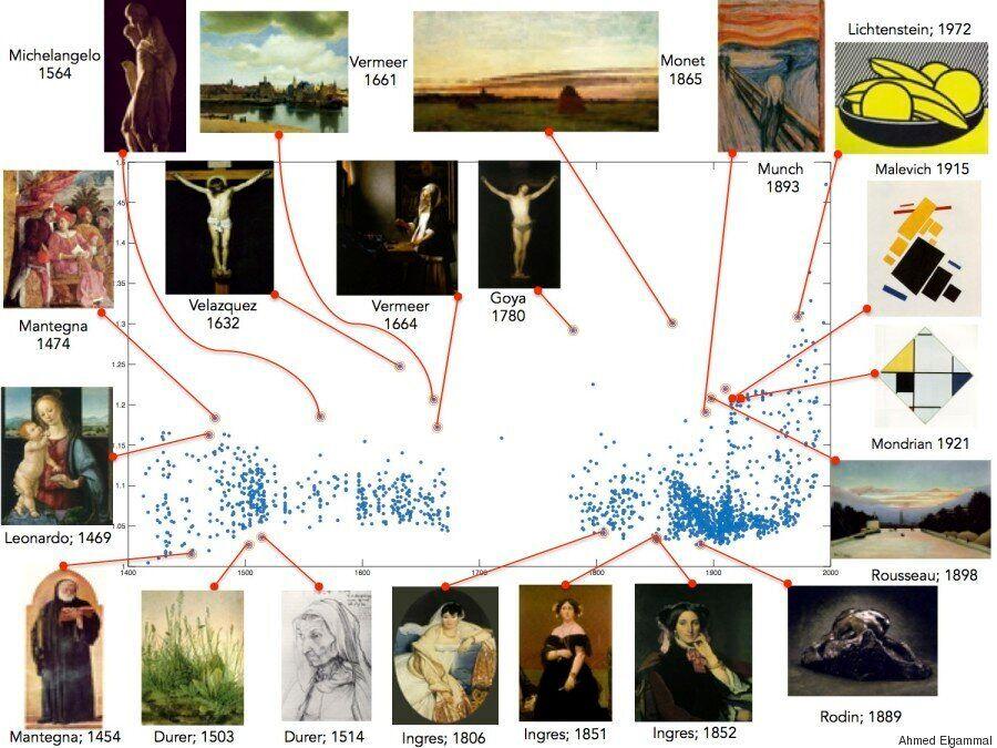 유명한 화가들의 그림 중 가장 '창의적'인 작품은? 이 알고리즘이 답을 줄 수도