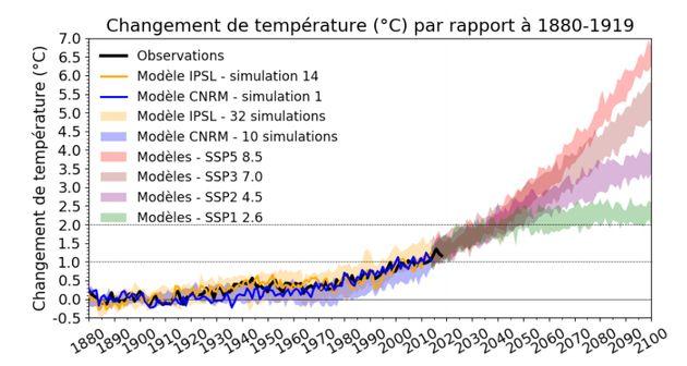 L'objectif de la COP21 pour un réchauffement climatique à 1,5° inatteignable,
