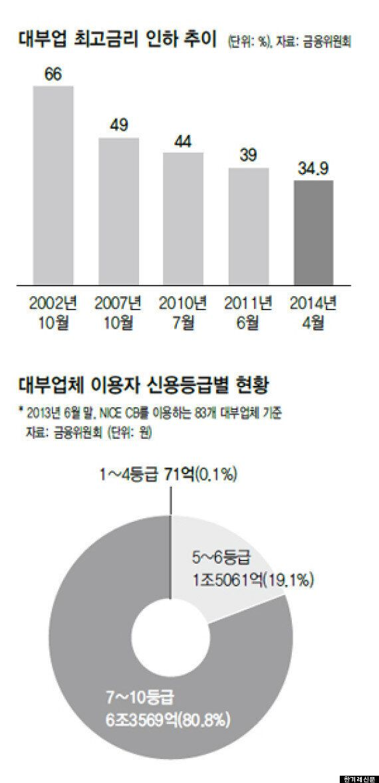대부업계 최고금리 연 34.9→29.9%로
