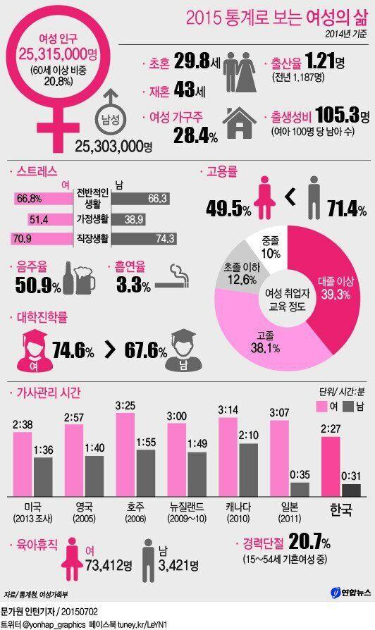 '집안일', 한국에선 여전히 '여자'의