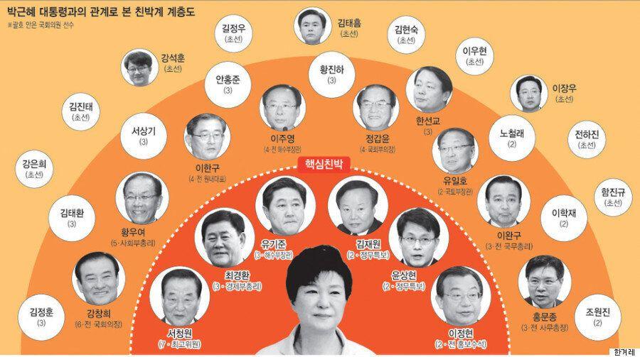 대통령 호위무사: 친박 계층도를