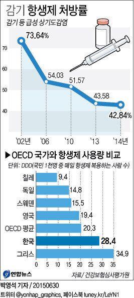 감기 항생제 처방률 줄었지만 여전히 OECD