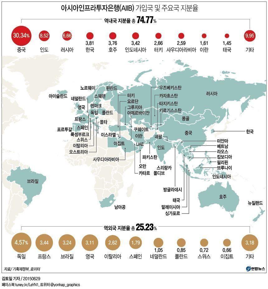 중국, AIIB '날개' 달고 세계 경제질서