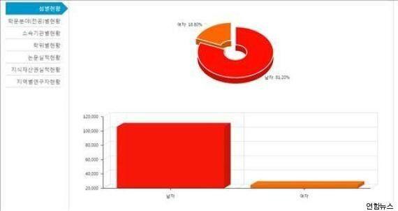 국내 연구개발 분야 여성 비중 부족...여성 비중 18%