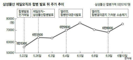 삼성 vs 헤지펀드 : 인정사정 볼 것