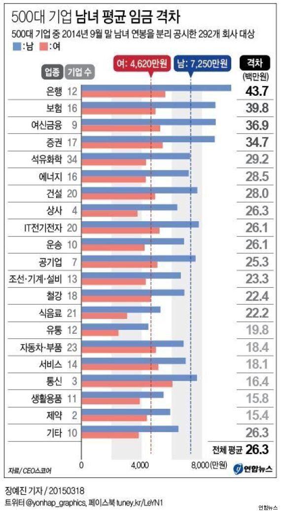 대기업 평균연봉 남녀별 순위