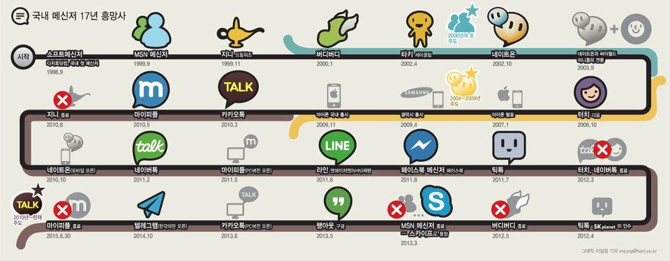 버디버디를 기억하세요? 메신저 앱 20년, 그 흥망의 역사