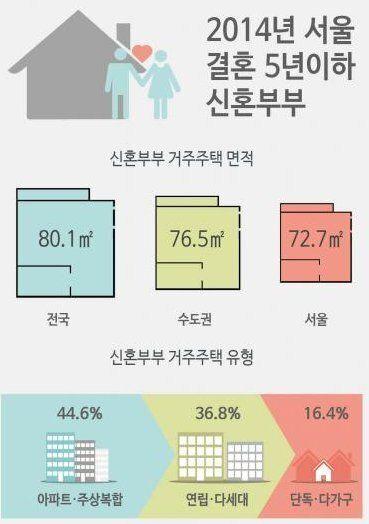 서울 신혼부부의 64%는 전세로