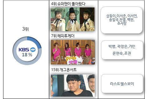 [온라인TV평가리포트] 5월 예능방송 화제성 1위 MBC, SBS는