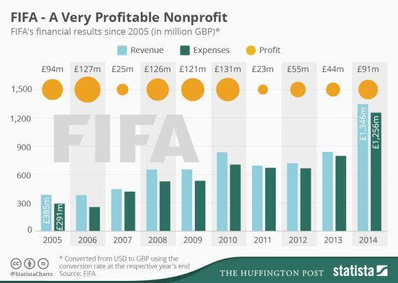 비영리기구 FIFA의 놀라운 영리사업