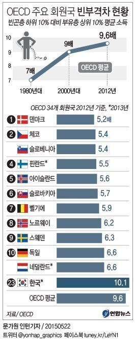 OECD 빈부격차 사상 최대 : 한국 노인빈곤율