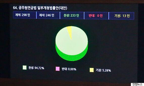 공무원연금법 7개월만에 국회 본회의