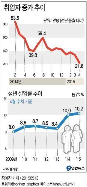청년실업률 1999년 이후 제일