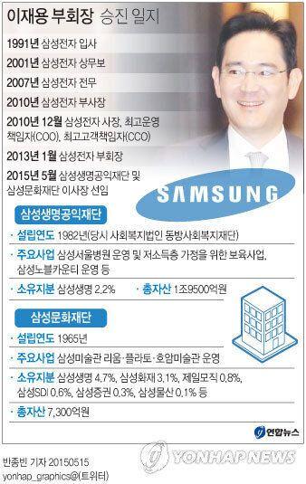 이재용 삼성공익재단·삼성문화재단 이사장 선임, 그룹승계