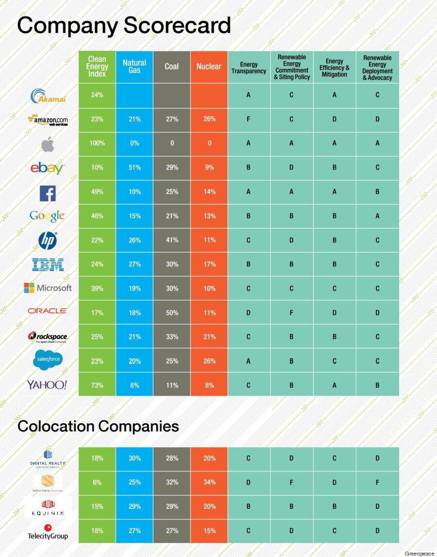 [그래픽] 페이스북·구글·애플 등 IT 기업들의 친환경