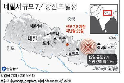 [속보] 네팔 규모 7.4 강진 또 발생 : 에베레스트